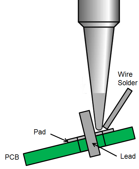 soldering diagram with PCB, wire solder, pad, and lead